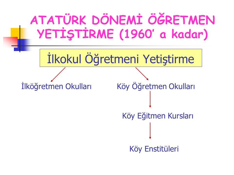17 Nisan 1940 tarih ve 3803 sayılı yasa ile Köy Enstitüleri kurulmaya başlanır.