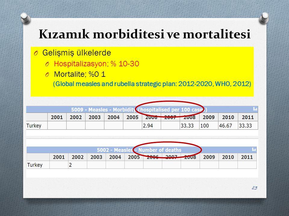 Kızamık morbiditesi ve mortalitesi O Gelişmiş ülkelerde O Hospitalizasyon; % 10-30 O Mortalite; %0 1 (Global measles and rubella strategic plan: 2012-