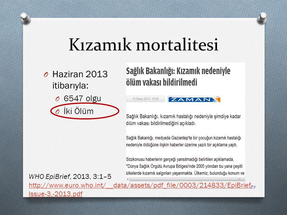 Kızamık mortalitesi 24 O Haziran 2013 itibarıyla: O 6547 olgu O İki Ölüm WHO EpiBrief, 2013, 3:1–5 http://www.euro.who.int/__data/assets/pdf_file/0003