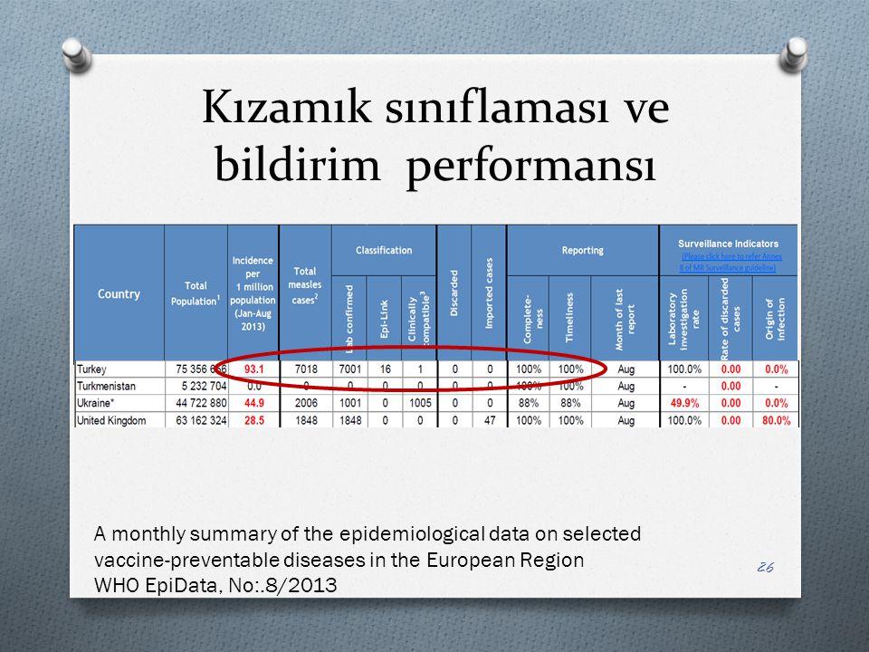 Kızamık sınıflaması ve bildirim performansı 26 A monthly summary of the epidemiological data on selected vaccine-preventable diseases in the European