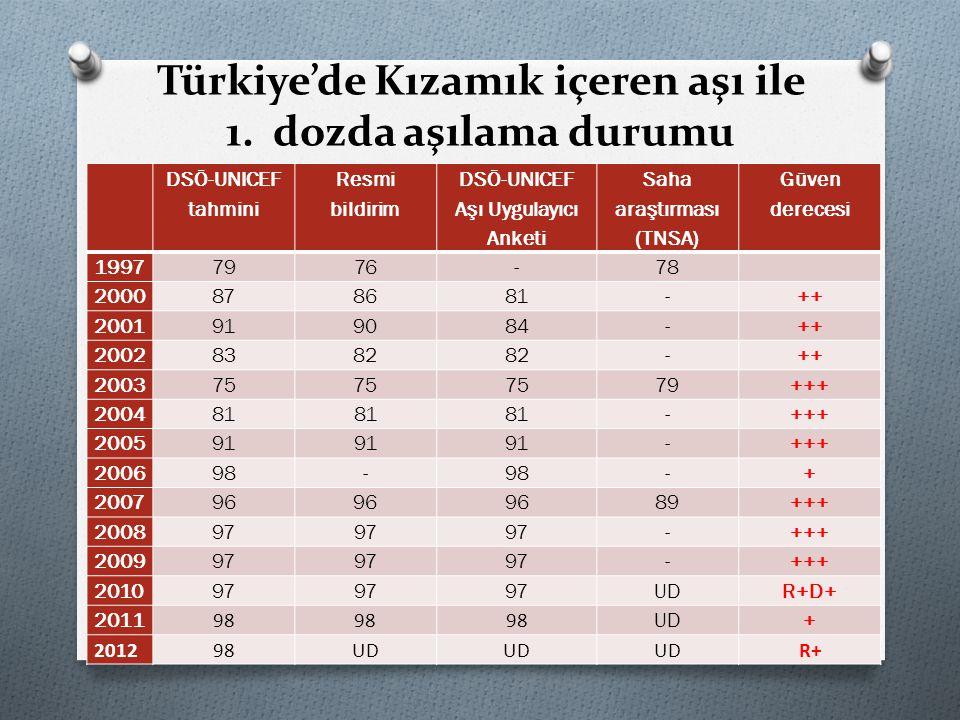 Türkiye'de Kızamık içeren aşı ile 1. dozda aşılama durumu DSÖ-UNICEF tahmini Resmi bildirim DSÖ-UNICEF Aşı Uygulayıcı Anketi Saha araştırması (TNSA) G
