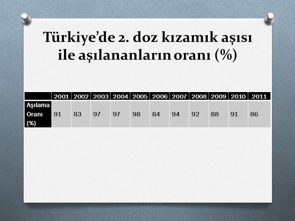 Türkiye'de 2. doz kızamık aşısı ile aşılananların oranı (%) 20012002200320042005200620072008200920102011 Aşılama Oranı (%) 918397 98849492889186