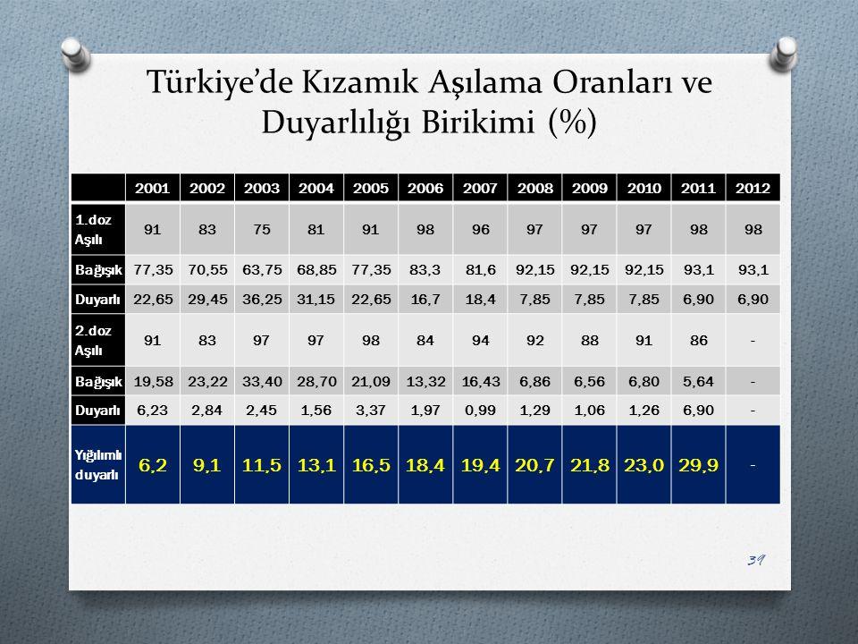 Türkiye'de Kızamık Aşılama Oranları ve Duyarlılığı Birikimi (%) 200120022003200420052006200720082009201020112012 1.doz Aşılı 9183758191989697 98 Bağış