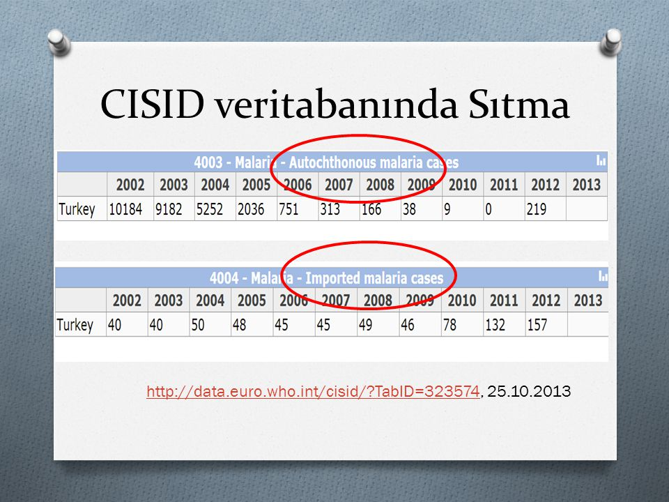 http://data.euro.who.int/cisid/?TabID=323574http://data.euro.who.int/cisid/?TabID=323574, 25.10.2013 CISID veritabanında Sıtma