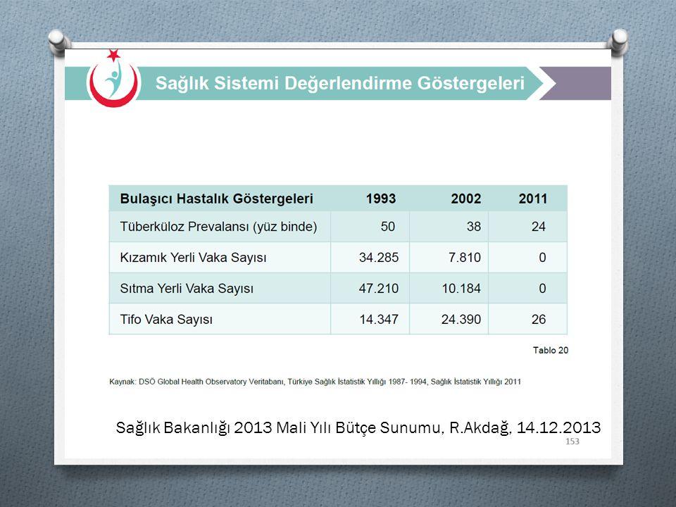 45 Sağlık Bakanlığı 2013 Mali Yılı Bütçe Sunumu, R.Akdağ, 14.12.2013