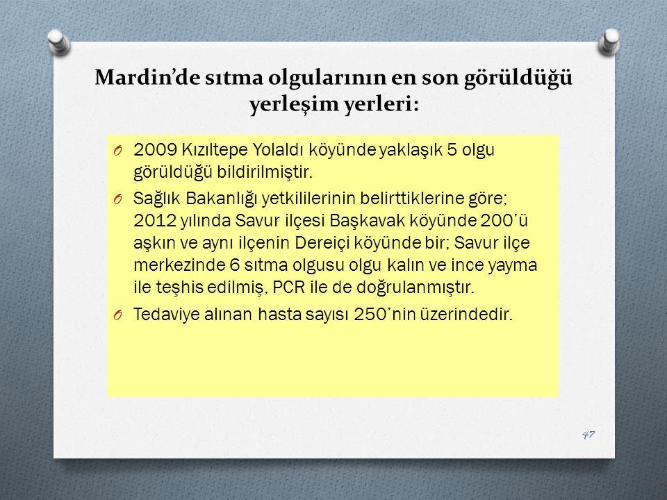 Mardin'de sıtma olgularının en son görüldüğü yerleşim yerleri: O 2009 Kızıltepe Yolaldı köyünde yaklaşık 5 olgu görüldüğü bildirilmiştir. O Sağlık Bak