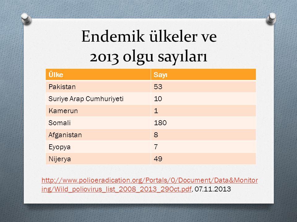 Endemik ülkeler ve 2013 olgu sayıları ÜlkeSayı Pakistan53 Suriye Arap Cumhuriyeti10 Kamerun1 Somali180 Afganistan8 Eyopya7 Nijerya49 http://www.polioe