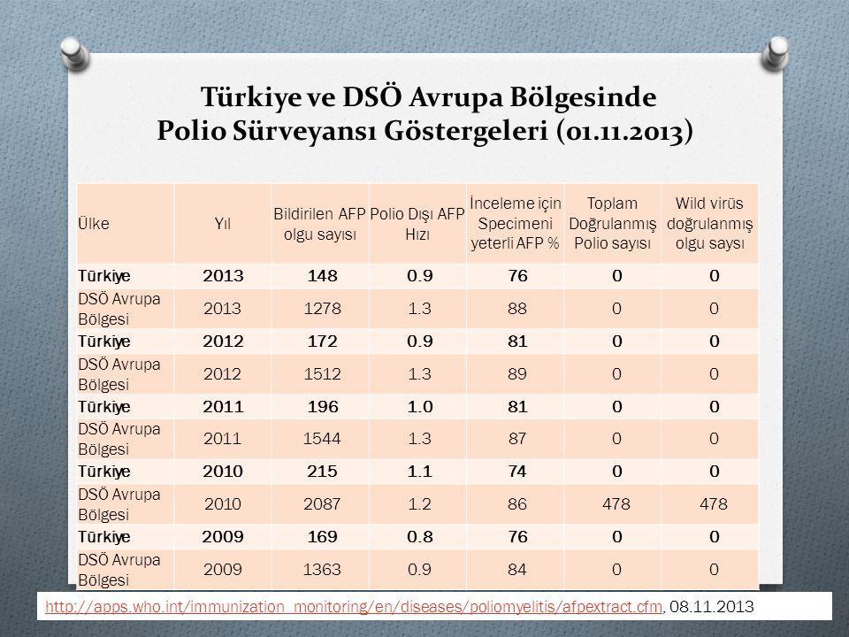 Türkiye ve DSÖ Avrupa Bölgesinde Polio Sürveyansı Göstergeleri (01.11.2013) ÜlkeYıl Bildirilen AFP olgu sayısı Polio Dışı AFP Hızı İnceleme için Speci