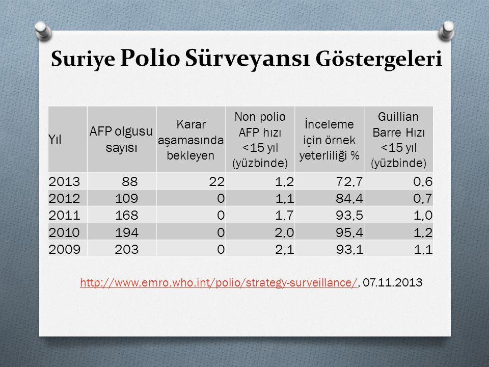 Suriye Polio Sürveyansı Göstergeleri Yıl AFP olgusu sayısı Karar aşamasında bekleyen Non polio AFP hızı <15 yıl (yüzbinde) İnceleme için örnek yeterli