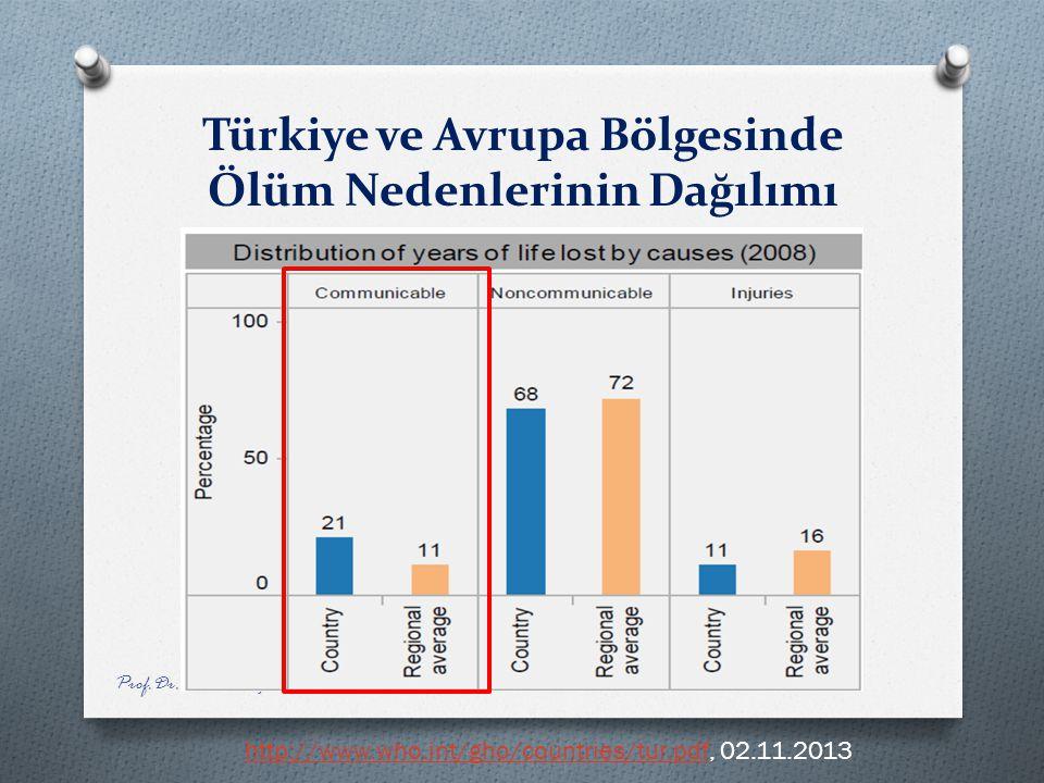 Türkiye ve Avrupa Bölgesinde Ölüm Nedenlerinin Dağılımı Prof.Dr. Nusret Fi ş ek Etkinlikleri, 3 Kasım 2013 http://www.who.int/gho/countries/tur.pdfhtt
