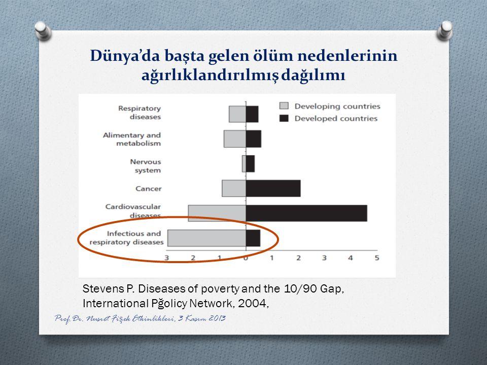 Dünya'da başta gelen ölüm nedenlerinin ağırlıklandırılmış dağılımı Prof.Dr. Nusret Fi ş ek Etkinlikleri, 3 Kasım 2013 Stevens P. Diseases of poverty a