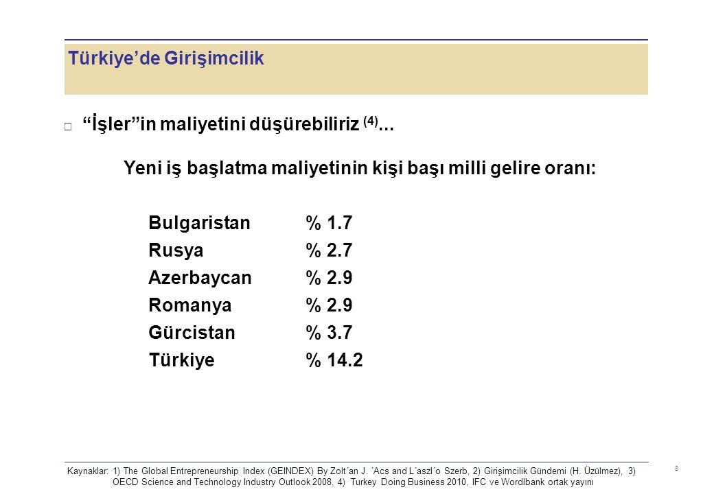 Türkiye'de Girişimcilik 9 □ Uluslararası girişimcilik endeksi (3) verilerine göre 64 ülke arasında 40'ıncıyız □ Oysa IMF 2009 verilerine göre Türkiye, dünyanın 17.