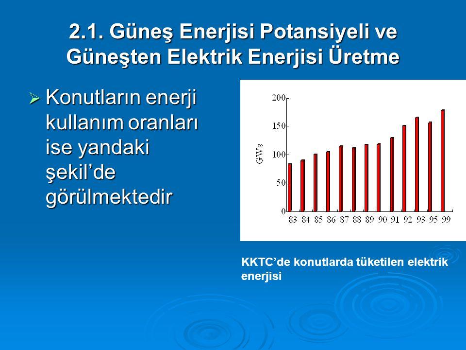 2.1. Güneş Enerjisi Potansiyeli ve Güneşten Elektrik Enerjisi Üretme  Konutların enerji kullanım oranları ise yandaki şekil'de görülmektedir KKTC'de