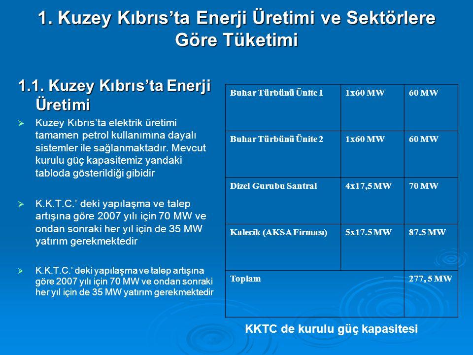1. Kuzey Kıbrıs'ta Enerji Üretimi ve Sektörlere Göre Tüketimi 1.1. Kuzey Kıbrıs'ta Enerji Üretimi   Kuzey Kıbrıs'ta elektrik üretimi tamamen petrol