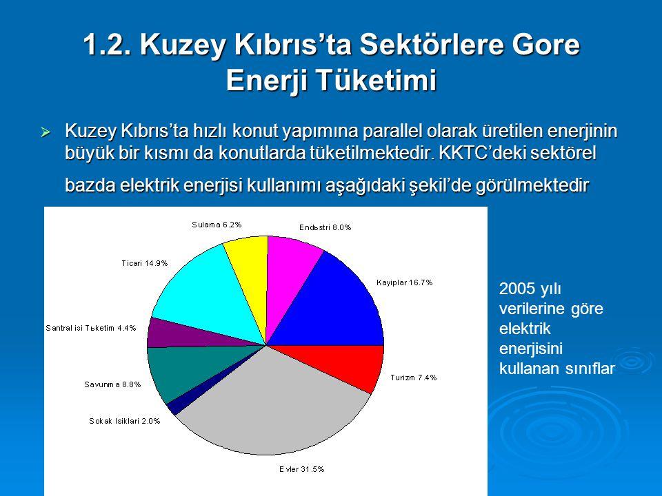 1.2. Kuzey Kıbrıs'ta Sektörlere Gore Enerji Tüketimi  Kuzey Kıbrıs'ta hızlı konut yapımına parallel olarak üretilen enerjinin büyük bir kısmı da konu
