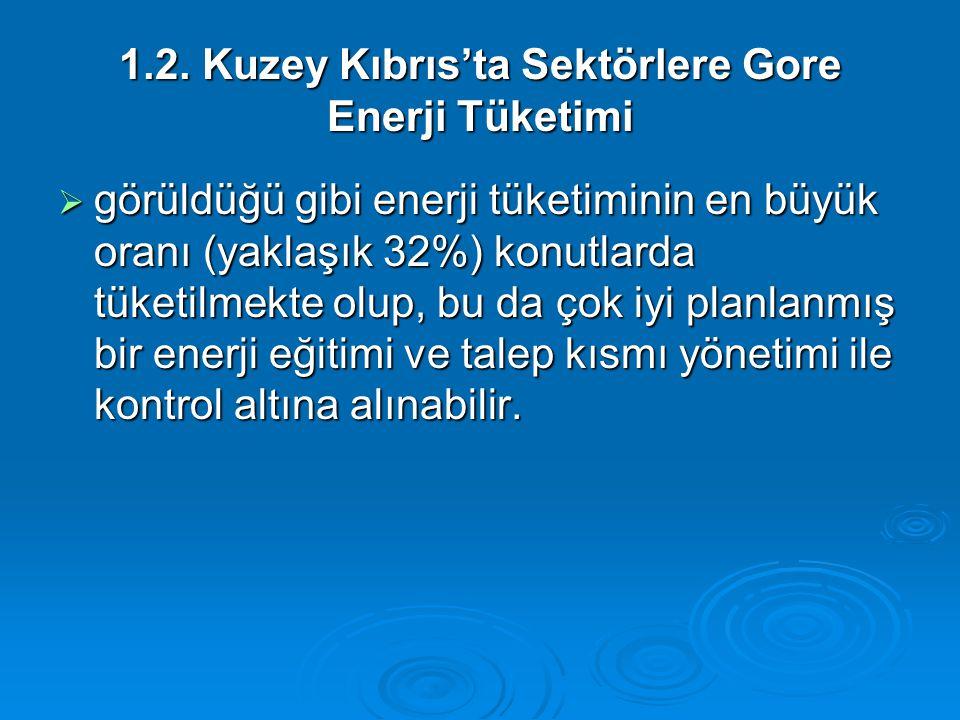 1.2. Kuzey Kıbrıs'ta Sektörlere Gore Enerji Tüketimi  görüldüğü gibi enerji tüketiminin en büyük oranı (yaklaşık 32%) konutlarda tüketilmekte olup, b