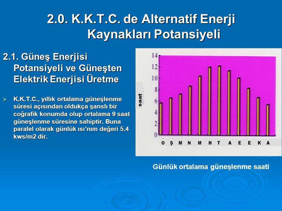 2.0. K.K.T.C. de Alternatif Enerji Kaynakları Potansiyeli 2.1. Güneş Enerjisi Potansiyeli ve Güneşten Elektrik Enerjisi Üretme  K.K.T.C., yıllık orta