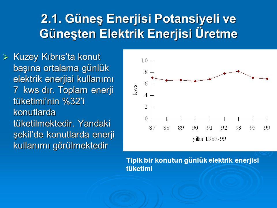 2.1. Güneş Enerjisi Potansiyeli ve Güneşten Elektrik Enerjisi Üretme  Kuzey Kıbrıs'ta konut başına ortalama günlük elektrik enerjisi kullanımı 7 kws