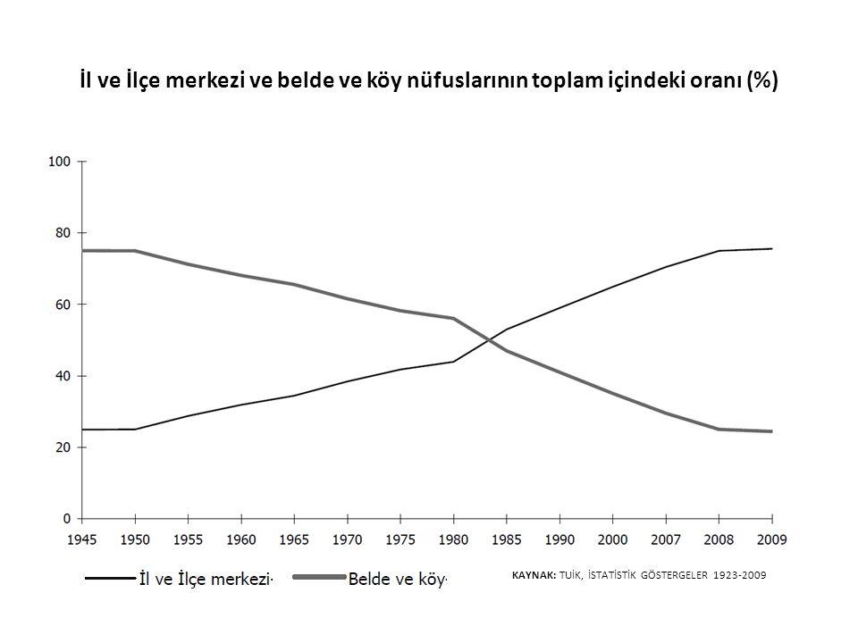 İl ve İlçe merkezi ve belde ve köy nüfuslarının toplam içindeki oranı (%) KAYNAK: TUİK, İSTATİSTİK GÖSTERGELER 1923-2009