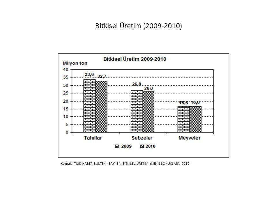 Bitkisel Üretim (2009-2010) Kaynak: TUİK HABER BÜLTENi, SAYI:64, BİTKİSEL ÜRETİM (KESİN SONUÇLAR), 2010