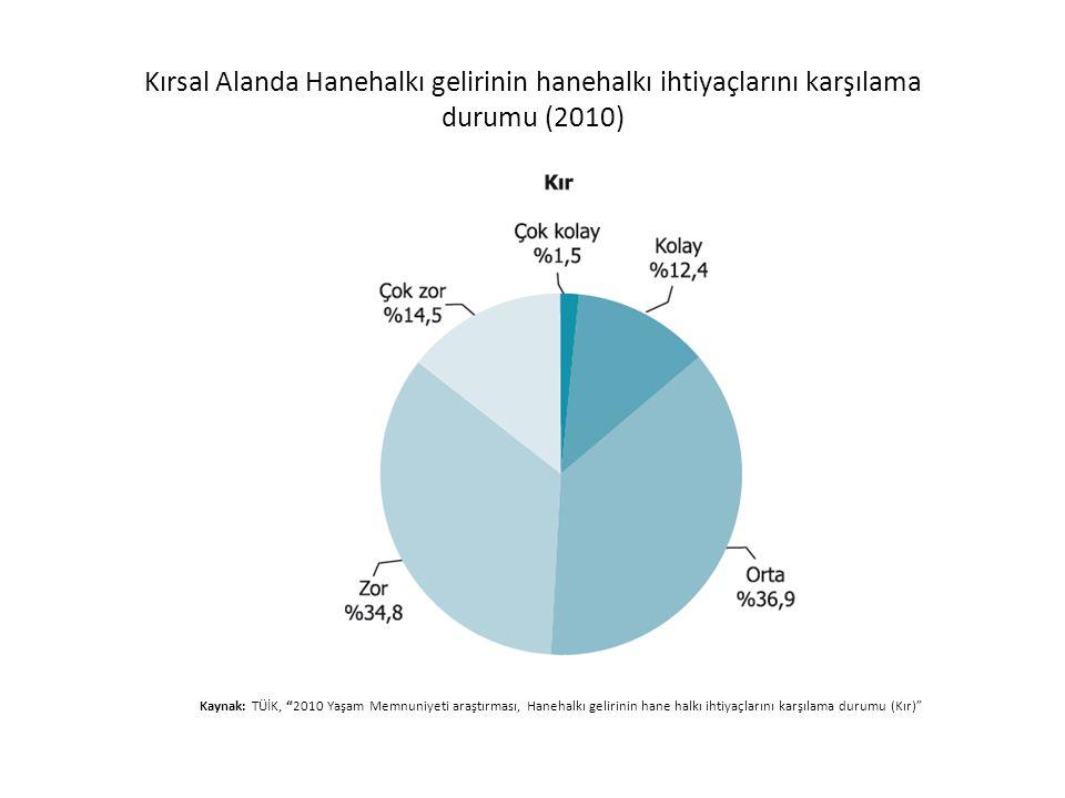 """Kırsal Alanda Hanehalkı gelirinin hanehalkı ihtiyaçlarını karşılama durumu (2010) Kaynak: TÜİK, """"2010 Yaşam Memnuniyeti araştırması, Hanehalkı gelirin"""