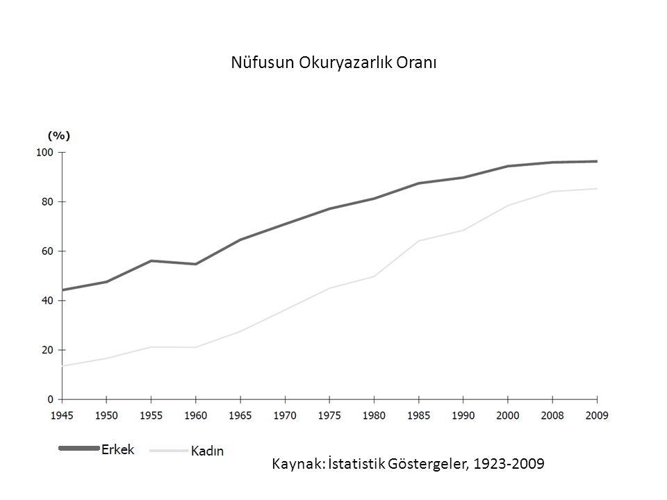 Nüfusun Okuryazarlık Oranı Kaynak: İstatistik Göstergeler, 1923-2009
