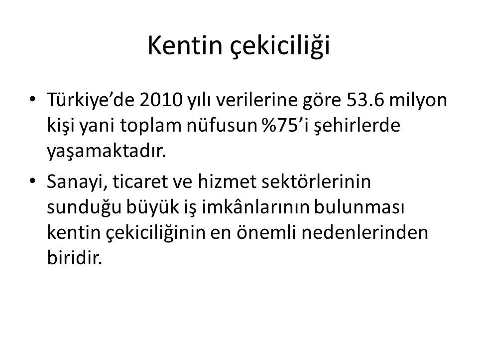 Kentin çekiciliği Türkiye'de 2010 yılı verilerine göre 53.6 milyon kişi yani toplam nüfusun %75'i şehirlerde yaşamaktadır. Sanayi, ticaret ve hizmet s