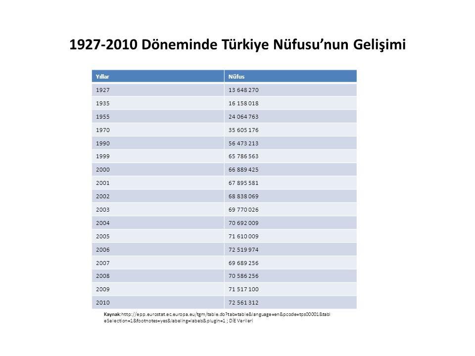 1927-2010 Döneminde Türkiye Nüfusu'nun Gelişimi Kaynak:http://epp.eurostat.ec.europa.eu/tgm/table.do?tab=table&language=en&pcode=tps00001&tabl eSelect