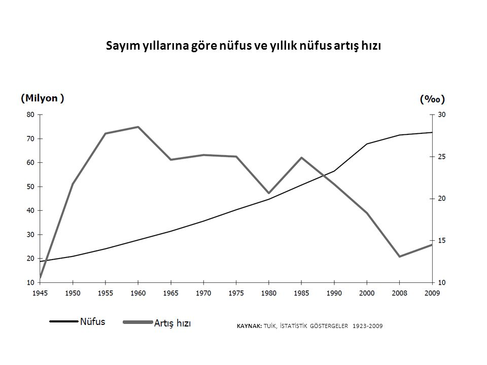 Sayım yıllarına göre nüfus ve yıllık nüfus artış hızı KAYNAK: TUİK, İSTATİSTİK GÖSTERGELER 1923-2009