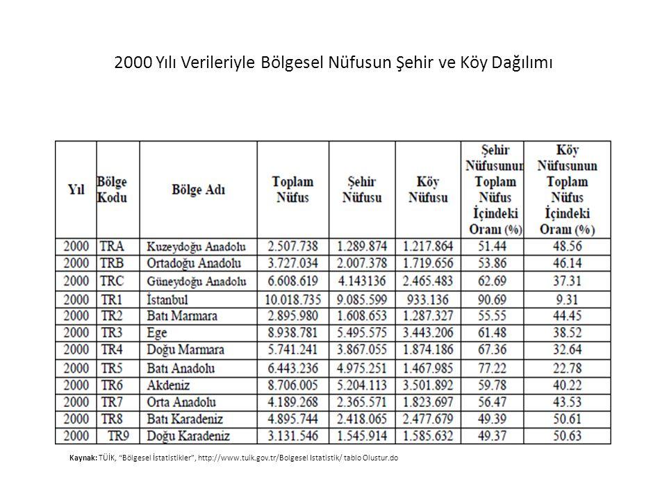 """2000 Yılı Verileriyle Bölgesel Nüfusun Şehir ve Köy Dağılımı Kaynak: TÜİK, """"Bölgesel İstatistikler"""", http://www.tuik.gov.tr/Bolgesel Istatistik/ tablo"""