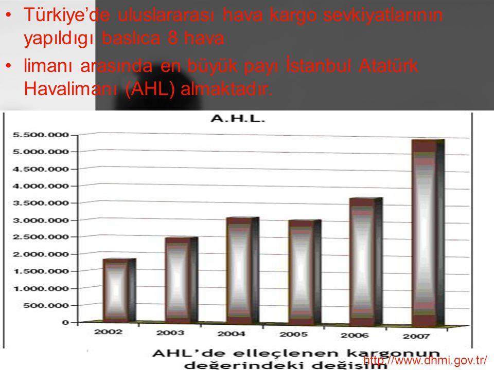 Türkiye'de uluslararası hava kargo sevkiyatlarının yapıldıgı baslıca 8 hava limanı arasında en büyük payı İstanbul Atatürk Havalimanı (AHL) almaktadır