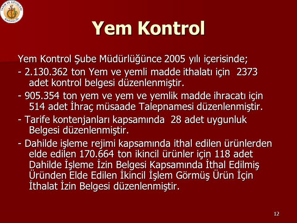 12 Yem Kontrol Yem Kontrol Şube Müdürlüğünce 2005 yılı içerisinde; - 2.130.362 ton Yem ve yemli madde ithalatı için 2373 adet kontrol belgesi düzenlen