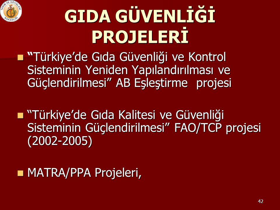 """42 GIDA GÜVENLİĞİ PROJELERİ """"Türkiye'de Gıda Güvenliği ve Kontrol Sisteminin Yeniden Yapılandırılması ve Güçlendirilmesi"""" AB Eşleştirme projesi """"Türki"""