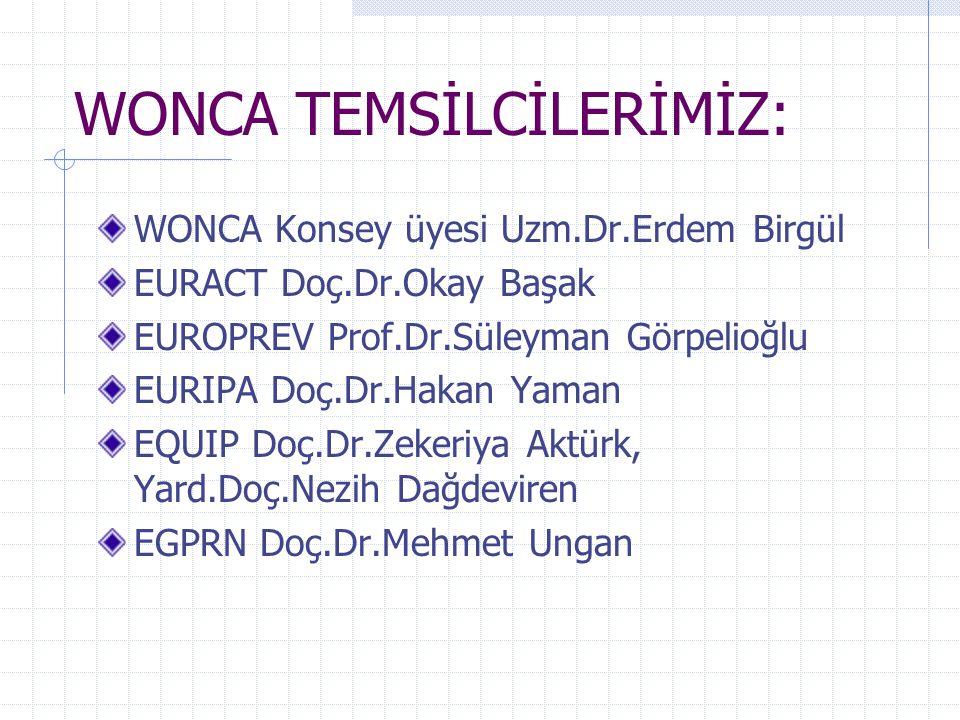 WONCA TEMSİLCİLERİMİZ: WONCA Konsey üyesi Uzm.Dr.Erdem Birgül EURACT Doç.Dr.Okay Başak EUROPREV Prof.Dr.Süleyman Görpelioğlu EURIPA Doç.Dr.Hakan Yaman