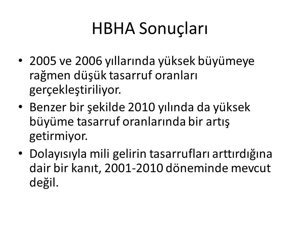 HBHA Sonuçları 2005 ve 2006 yıllarında yüksek büyümeye rağmen düşük tasarruf oranları gerçekleştiriliyor. Benzer bir şekilde 2010 yılında da yüksek bü