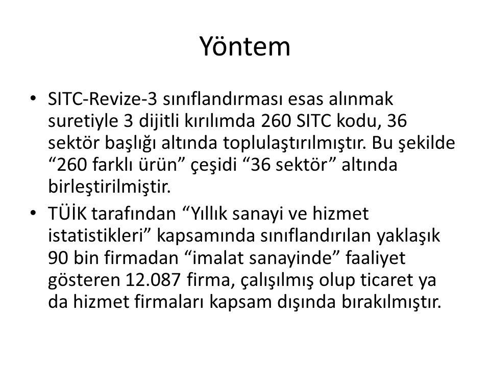 Yöntem SITC-Revize-3 sınıflandırması esas alınmak suretiyle 3 dijitli kırılımda 260 SITC kodu, 36 sektör başlığı altında toplulaştırılmıştır. Bu şekil