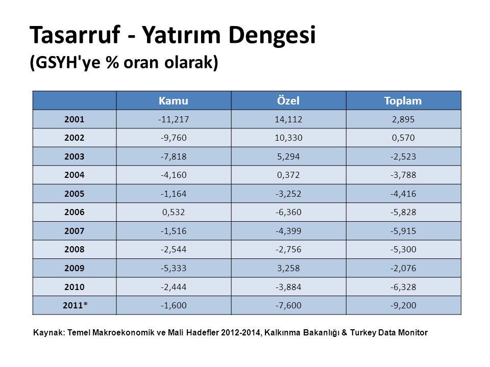 Demografik faktörler Cilasun ve Kırdar (2009): – Yaşam döngüsü analizi – 55-64 yaş arasında tasarruf eğilimi yüksek – Nüfusun yaş profili etkili – Eğitim seviyesi yükseldikçe tasarruf eğilimi artıyor.