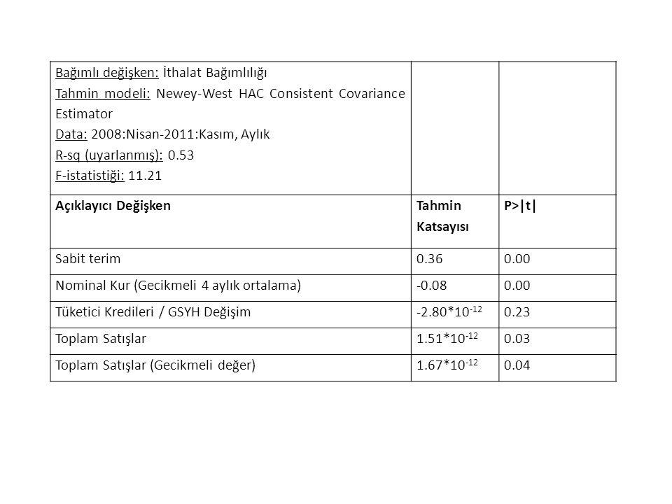 Bağımlı değişken: İthalat Bağımlılığı Tahmin modeli: Newey-West HAC Consistent Covariance Estimator Data: 2008:Nisan-2011:Kasım, Aylık R-sq (uyarlanmı