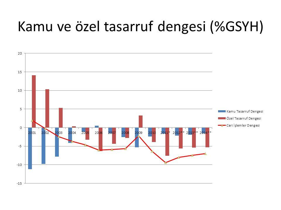 Orta Vadeli Program 2012-2014 e Göre Hedefler Tasarruf - Yatırım Dengesi (GSYH ye % oran olarak) KamuÖzelToplam 2012-2,2-5,6-7,8 2013-1,9-5,4-7,3 2014-1,5-5,3-6,8 Kaynak: Temel Makroekonomik ve Mali Hadefler 2012-2014, Kalkınma Bakanlığı & Turkey Data Monitor
