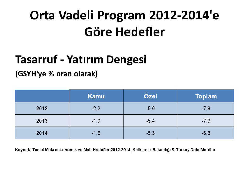 Orta Vadeli Program 2012-2014'e Göre Hedefler Tasarruf - Yatırım Dengesi (GSYH'ye % oran olarak) KamuÖzelToplam 2012-2,2-5,6-7,8 2013-1,9-5,4-7,3 2014