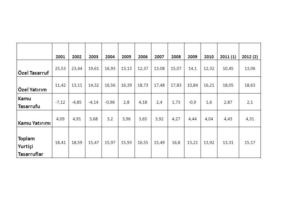 20012002200320042005200620072008200920102011 (1)2012 (2) Özel Tasarruf 25,5323,4419,6116,9313,1312,3713,0815,0714,112,3210,4513,06 Özel Yatırım 11,421
