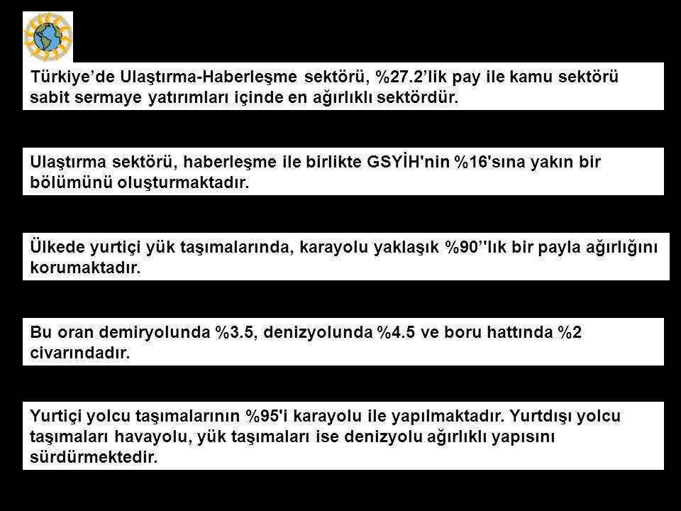 Türkiye'de Ulaştırma-Haberleşme sektörü, %27.2'lik pay ile kamu sektörü sabit sermaye yatırımları içinde en ağırlıklı sektördür. Ülkede yurtiçi yük ta