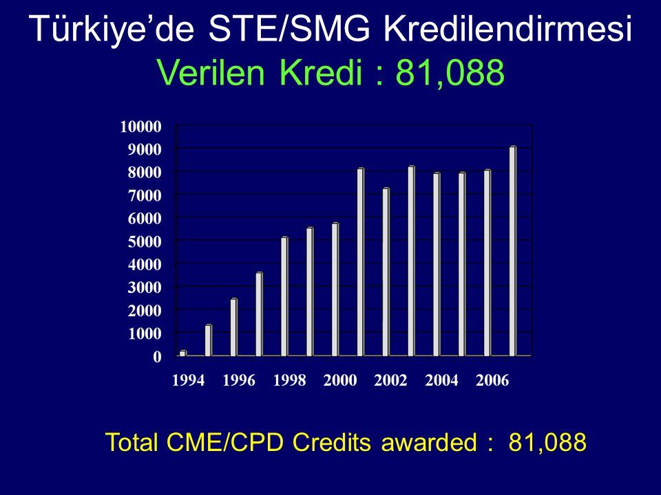 Türkiye'de STE/SMG Kredilendirmesi Verilen Kredi : 81,088 Total CME/CPD Credits awarded : 81,088