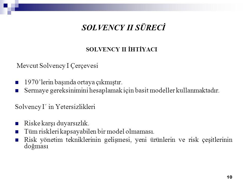 10 SOLVENCY II SÜRECİ SOLVENCY II İHTİYACI Mevcut Solvency I Çerçevesi 1970'lerin başında ortaya çıkmıştır. Sermaye gereksinimini hesaplamak için basi
