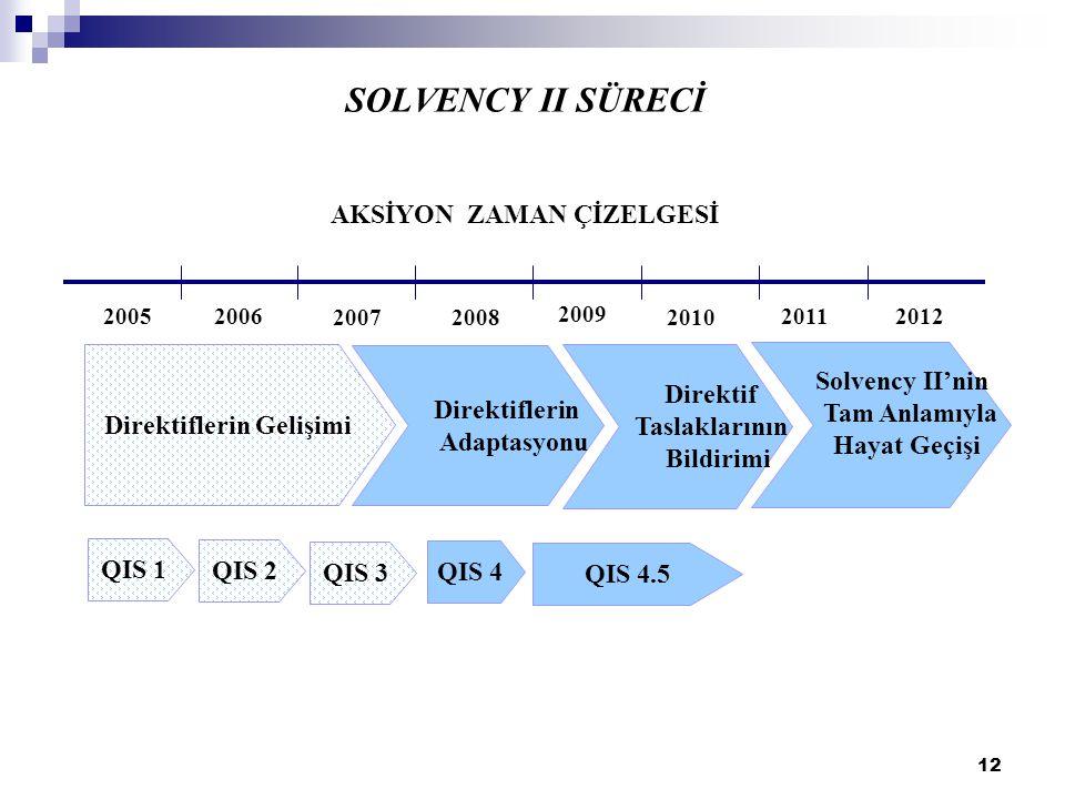 12 SOLVENCY II SÜRECİ AKSİYON ZAMAN ÇİZELGESİ Direktiflerin Adaptasyonu Direktif Taslaklarının Bildirimi 2005 2012 2011 2010 2009 20082007 2006 Direkt