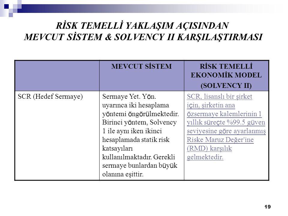 19 RİSK TEMELLİ YAKLAŞIM AÇISINDAN MEVCUT SİSTEM & SOLVENCY II KARŞILAŞTIRMASI MEVCUT SİSTEMRİSK TEMELLİ EKONOMİK MODEL (SOLVENCY II) SCR (Hedef Serma