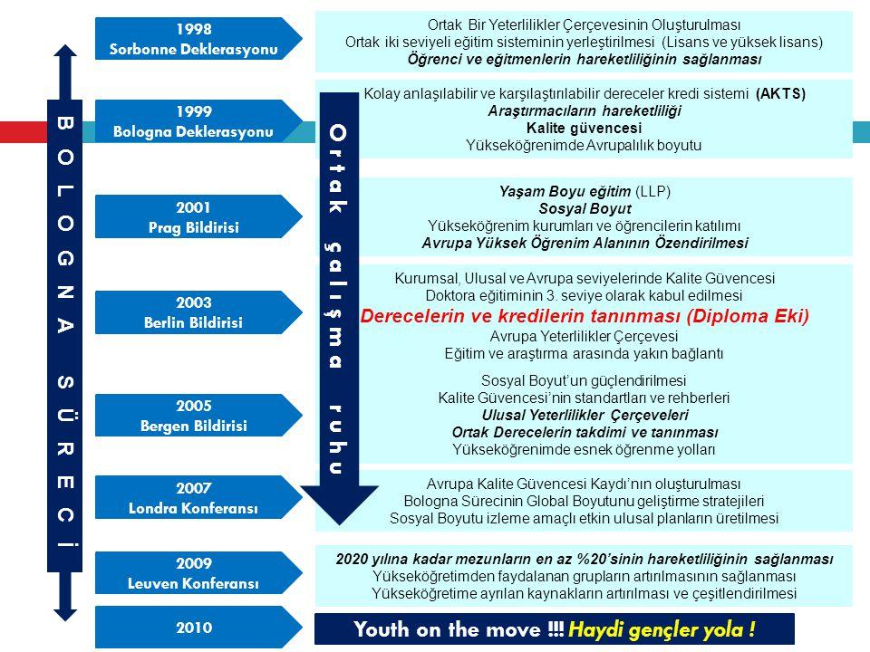 Ortak Bir Yeterlilikler Çerçevesinin Oluşturulması Ortak iki seviyeli eğitim sisteminin yerleştirilmesi (Lisans ve yüksek lisans) Öğrenci ve eğitmenle