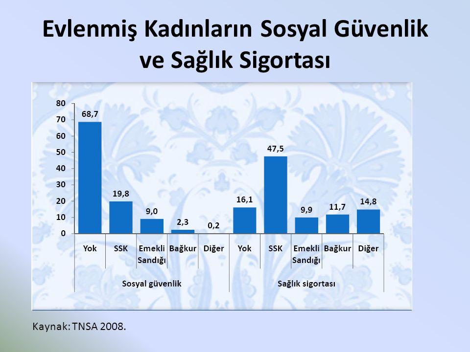 Evlenmiş Kadınların Sosyal Güvenlik ve Sağlık Sigortası Kaynak: TNSA 2008.