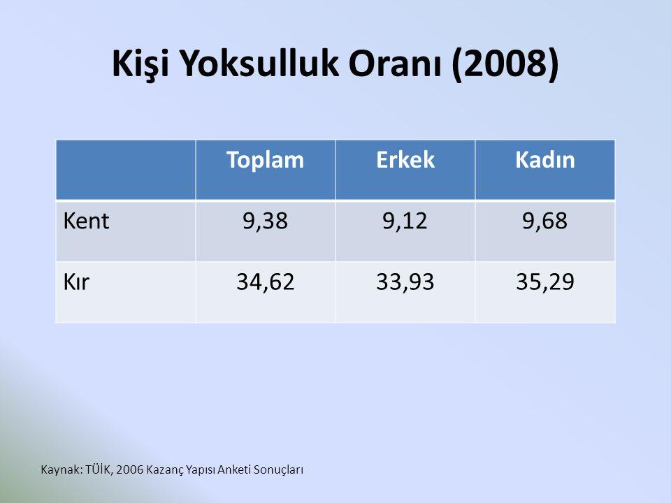 Kişi Yoksulluk Oranı (2008) ToplamErkekKadın Kent9,389,129,68 Kır34,6233,9335,29 Kaynak: TÜİK, 2006 Kazanç Yapısı Anketi Sonuçları