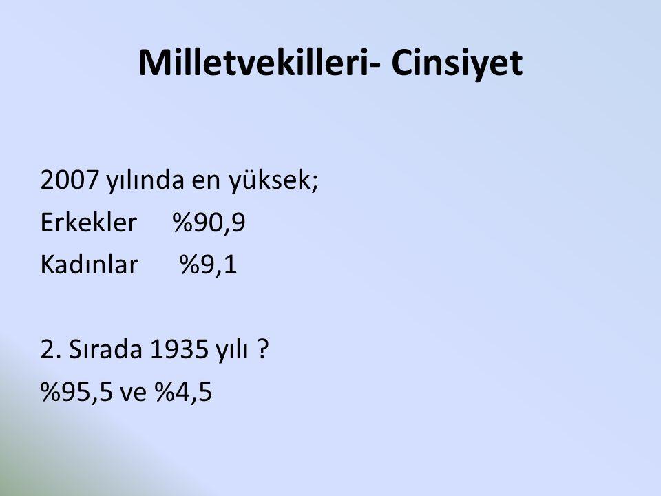 Milletvekilleri- Cinsiyet 2007 yılında en yüksek; Erkekler %90,9 Kadınlar %9,1 2. Sırada 1935 yılı ? %95,5 ve %4,5